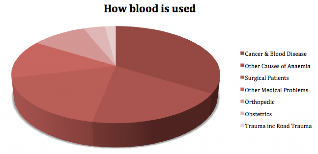 How Blood is Used